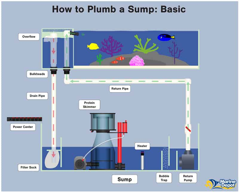 how-a-sump-system-works